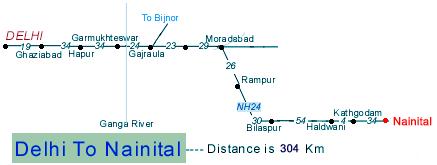 Delhi to Nainital